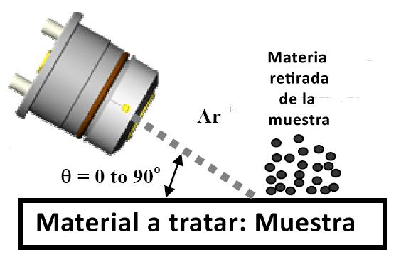 La tecnica del ionmilling sirve para preparar secciones planares (transparentes a los electrones) para su observacion en microscopia electronica de transmision