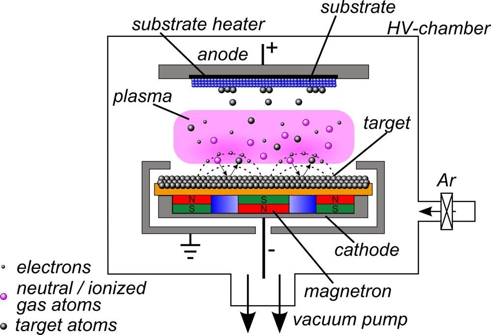 El PVD, o deposición fisica de vapor se realiza principalmente por dos tecnicas: pulverizacion catódica (sputtering) o evaporación térmica