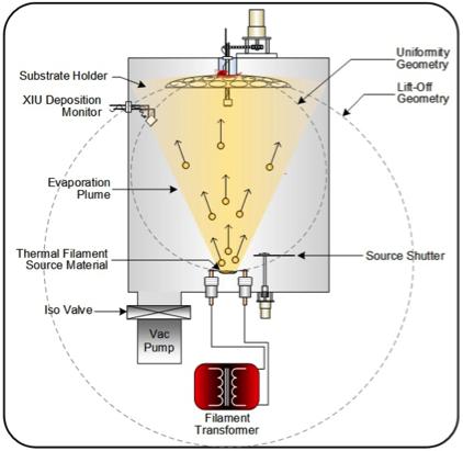 Evaporacion termica: deposicion de pelicula o recubrimiento