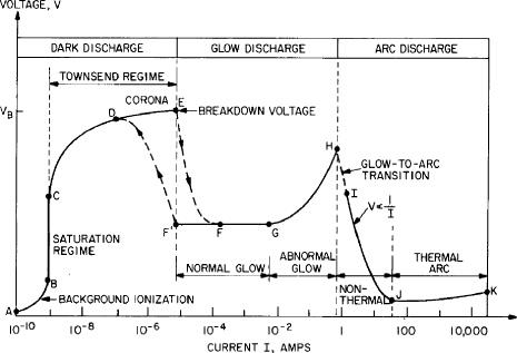 Explicación de la creación de un plasma imperfecto glow disharge