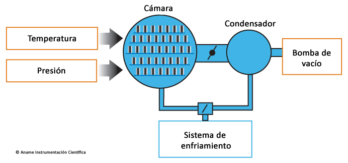 Proceso de Liofilizacion o criodesecacion o deshidrocongelacion