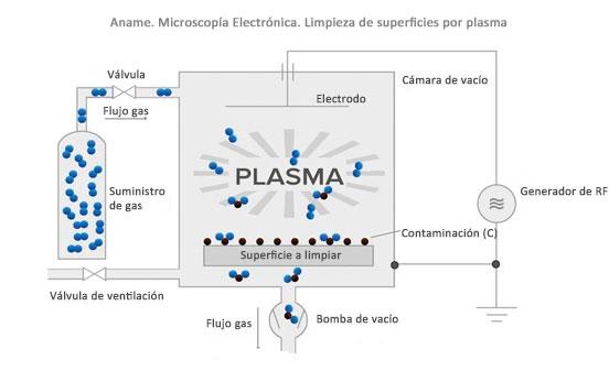 Explicacion de como funciona un Plasma Cleaner